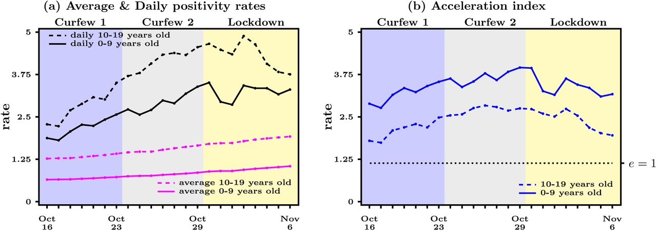 An Early Assessment Of Curfew And Second Covid 19 Lock Down On Virus Propagation In France Medrxiv