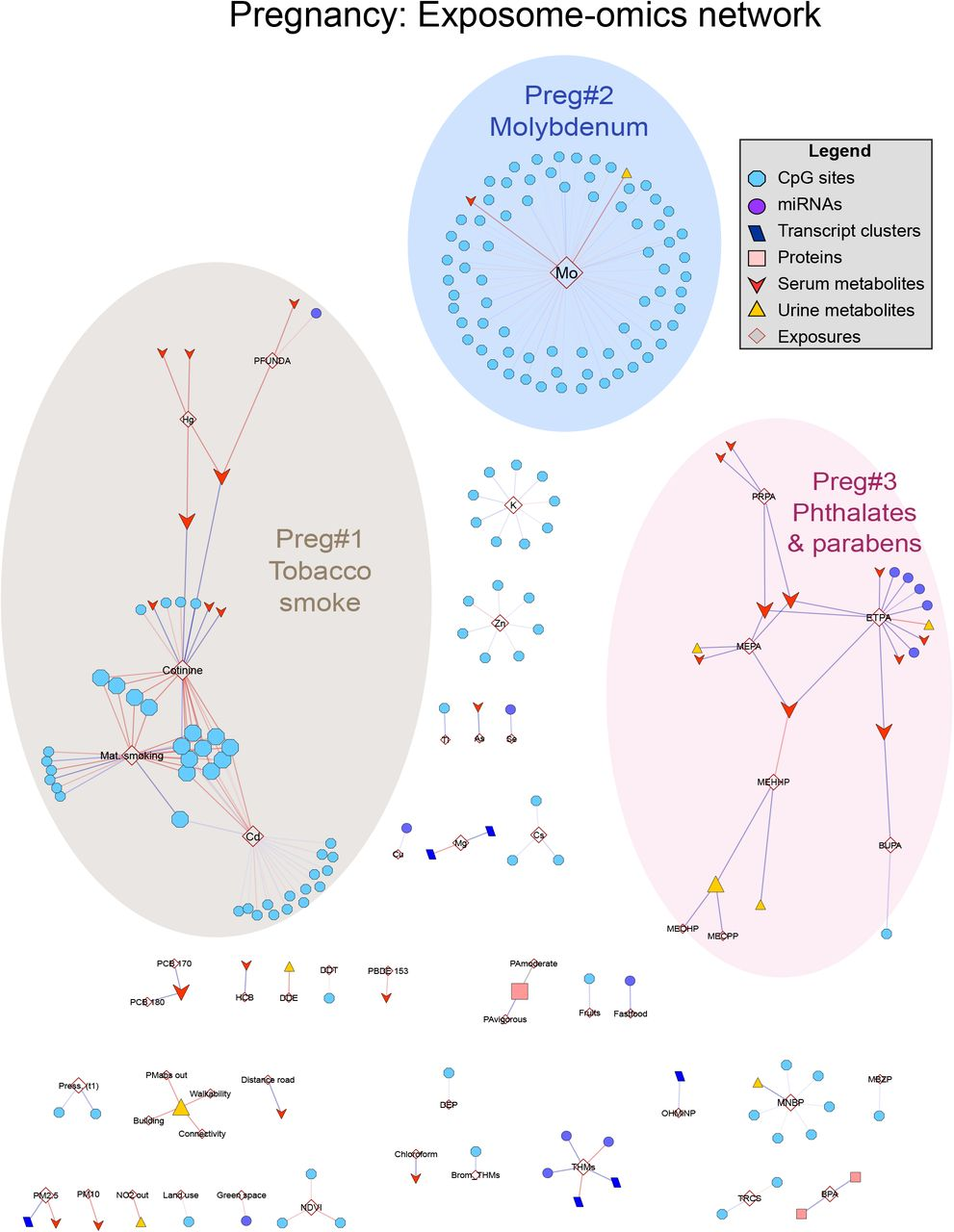 Multi omics signatures of the human early life exposome   medRxiv