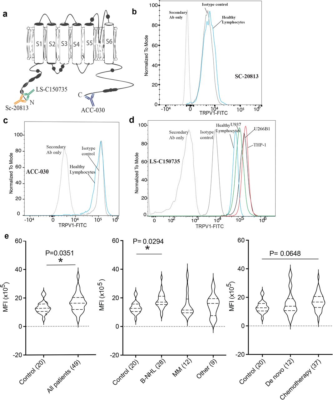 TRPV1 expression using Flow Cytometry. (A) Overview structure of TRPV1 and the 3 antibodies binding sites. Assessment of anti-TRPV1 antibodies: (B) SC-20813, (C) ACC-030, and (D) LS-C150735. Panel D demonstrates clear separation of isotype control from TRPV1 signals in THP-1, U266B1, U937 cells and healthy human lymphocytes using LS-C150735. (E) TRPV1 expression in all patients with hematological malignancies and healthy controls (n=20). TRPV1 in MM, B-NHL and other hematological malignancies group (treated and de novo ) were compared to control. Median fluorescence intensity (MFI) value for individual patients expressed using violin plots with the mean and standard deviation also shown. Patients samples were also expressed as a ratio (MFI patient: MFI control). Overall TRPV1 was significantly higher in all patients with hematological malignancies compared to healthy control (P=0.0351, unpaired t-test) with B-NHL patients having significantly higher TRPV1 compared to control (P= 0.0294, Dunnet's test)